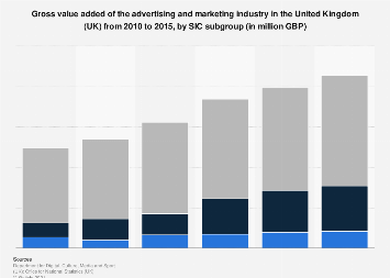 Advertising and marketing: GVA in the UK 2008-2014, by subgroup