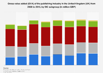 Publishing industry: gross value added (GVA) in the UK 2008-2015, by subgroup