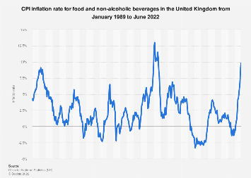 Food and drink consumer price index (CPI) annual in the United Kingdom (UK) 2003-2017
