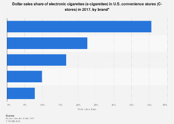 E-cigarette market share in U.S. C-stores 2017, by brand