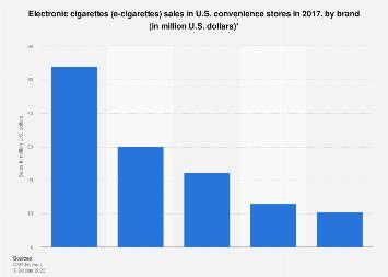 U.S. C-stores:  e-cigarettes dollar sales 2017, by brand