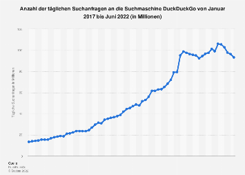 Entwicklung der Suchanfragen an DuckDuckGo bis August 2019