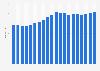 Spirits consumer price index (CPI) annually in the United Kingdom (UK) 2003-2018
