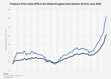 UK Producer Price Index (PPI): Monthly net output prices of manufactured products