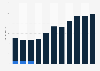 BBC digital media spending distribution in the UK 2011/12-2018/19