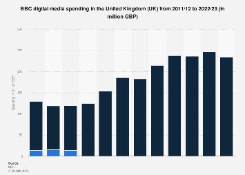 BBC digital media spending distribution in the UK 2011/12-2017/18