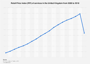 Services: Retail Price Index (RPI) in the UK 2000-2017