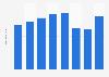 Bilanzsumme des ADAC bis 2017
