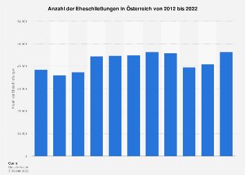 Eheschließungen in Österreich bis 2016