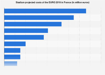 Stadium construction/renovation costs UEFA EURO 2016
