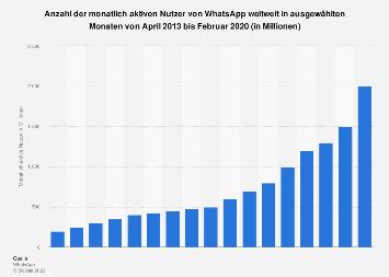 Anzahl der monatlich aktiven Nutzer von WhatsApp weltweit bis Januar 2018