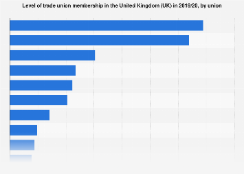Trade union membership in the United Kingdom (UK) in 2017/18, by union