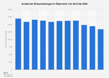 Ehescheidungen in Österreich bis 2017