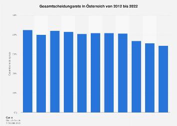 Scheidungsrate in Österreich bis 2017