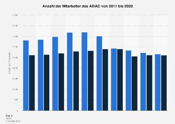 Anzahl der Mitarbeiter des ADAC bis 2017