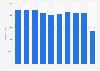 Anzahl der Teilnehmer beim ADAC Fahrsicherheits-Training bis 2017