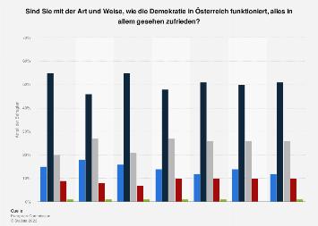 Umfrage in Österreich zur Zufriedenheit mit der Demokratie 2017