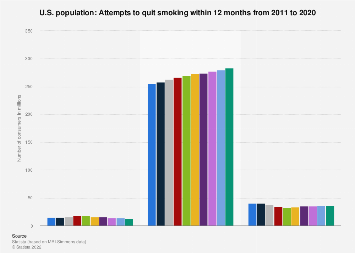 Attempts to quit smoking within 12 months in the U.S. 2011-2018