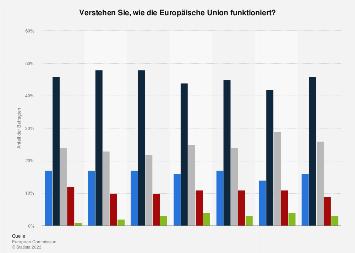Umfrage in Österreich zum Verständnis der Funktionsweise der Europäischen Union 2018