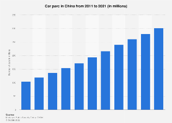 Number of cars in China 2007-2018