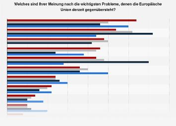 Umfrage in Österreich zu den wichtigsten Problemen für die Europäische Union 2019