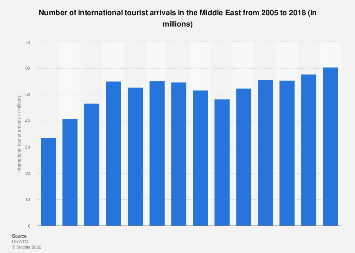 Number of international tourist arrivals in the Middle East 2005-2016