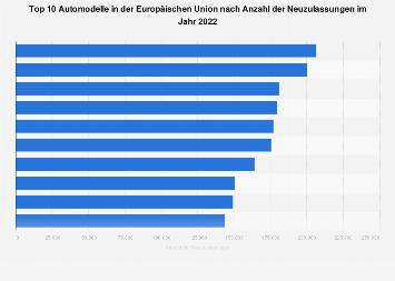Top 10 Automodelle in Europa nach Neuzulassungen in 2018
