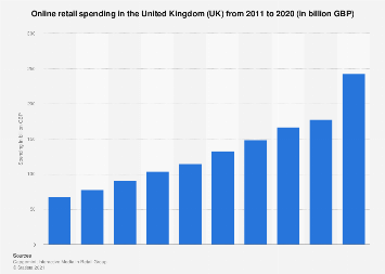 Online retail spending in the United Kingdom (UK) 2011-2017