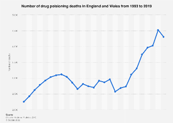 Narcotics & hallucinogens related deaths in England and Wales by gender 2015