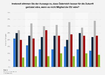 Umfrage zu besserer Zukunft für Österreich ohne Europäische Union (EU) 2019