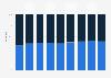BBC iPlayer user gender distribution in the United Kingdom (UK) 2010-2017