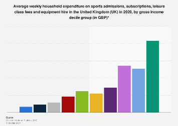 Sports leisure: Weekly UK household expenditure 2017, by gross income