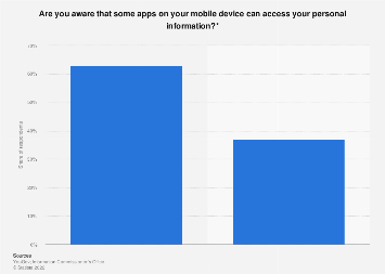 Awareness that mobile apps access personal information in the UK 2013