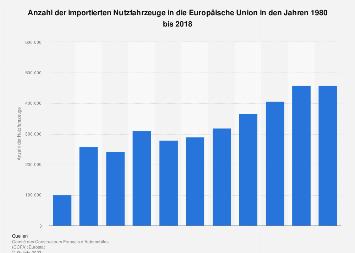 Anzahl der importierten Nutzfahrzeuge in die EU bis 2018
