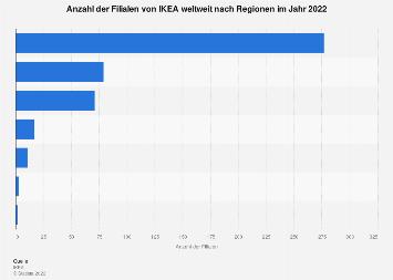 Filialen von IKEA weltweit nach Ländern 2018