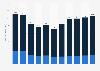 Anzahl der Neuzulassungen von Lkw in Westeuropa bis 2017