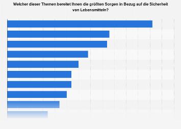 Sorgen von Verbrauchern bei Lebensmitteln in Deutschland 2019