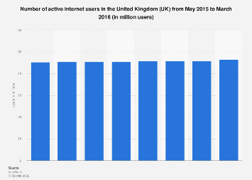 Active internet users in the United Kingdom (UK) 2015-2016