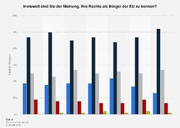 Umfrage in Österreich zur Kenntnis der eigenen Rechte als Bürger der EU 2018