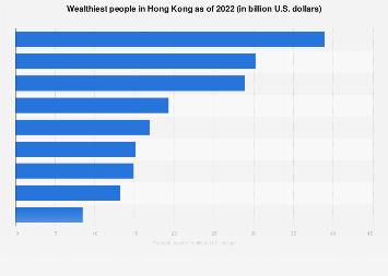 Top ten wealthiest people in Hong Kong, China as of 2018