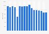 Anzahl der Mitarbeiter des Chemieunternehmens Solvay weltweit bis 2018