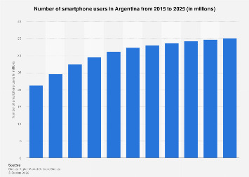 Smartphone users in Argentina 2015-2022