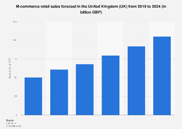 M-commerce retail sales in the United Kingdom (UK) 2011-2018