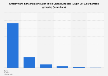 Music industry employment in the United Kingdom (UK) 2012-2017, by sector