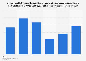 Sports leisure: Weekly household expenditure in the United Kingdom (UK) 2017, by age