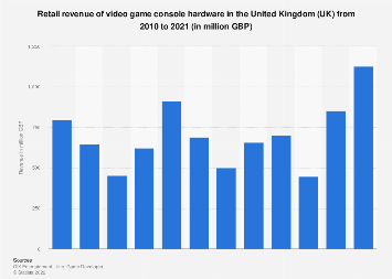 Video game console hardware revenue in the United Kingdom (UK) 2010-2017