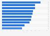 Umfrage zu Einflussfaktoren beim weltweiten Autokauf 2013