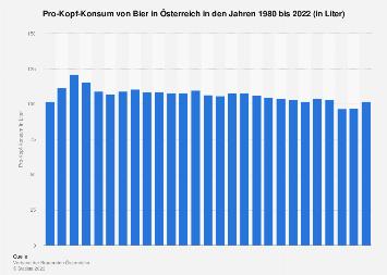 Pro-Kopf-Konsum von Bier in Österreich bis 2017