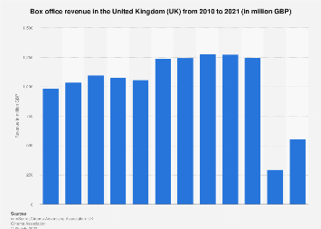 Cinema box office revenue in the United Kingdom (UK) 2000-2017