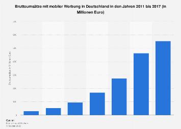 Bruttoumsätze mit mobiler Werbung in Deutschland bis 2017